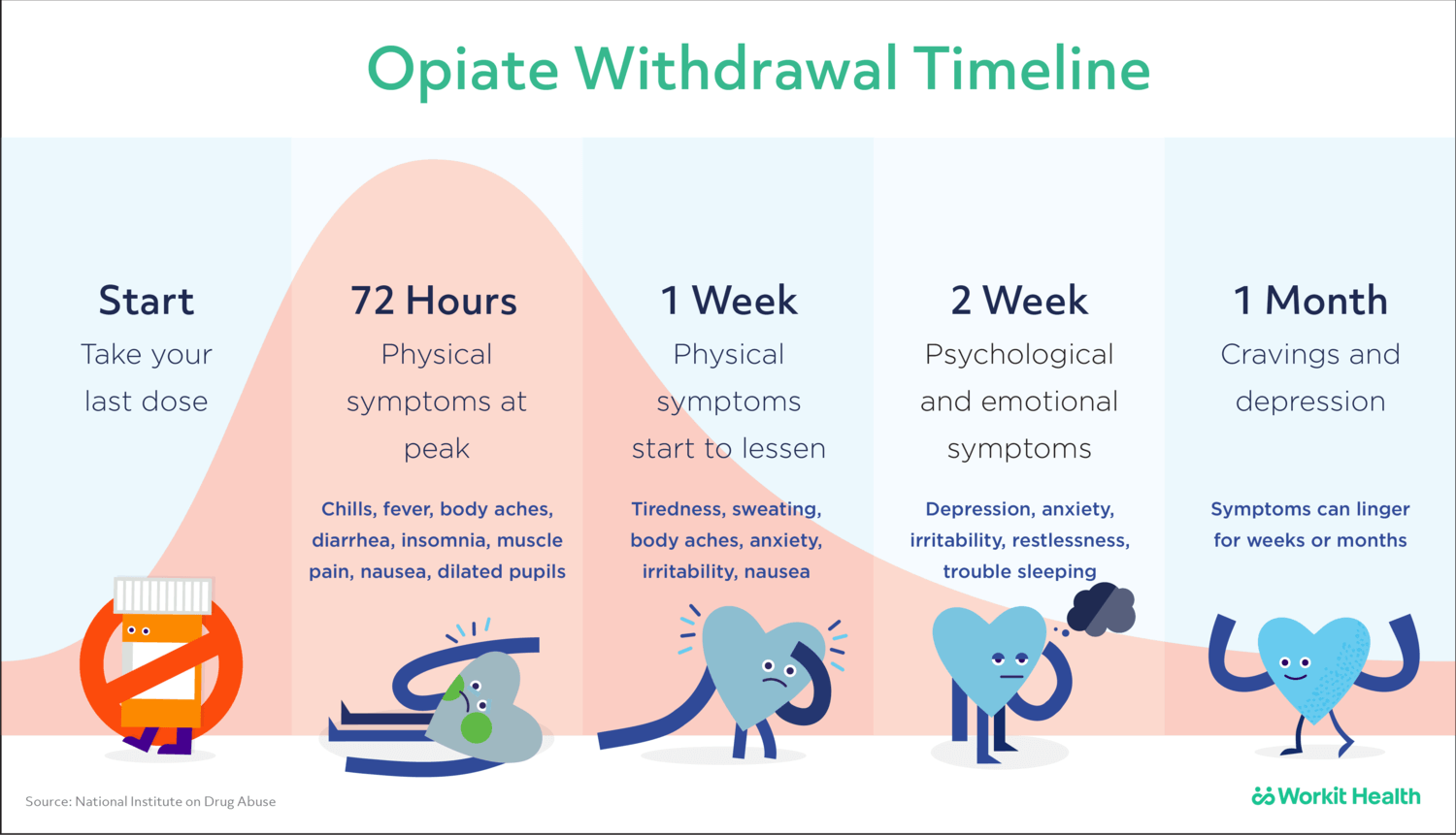 Workit Suboxone Withdrawal Timeline Rp Right Path